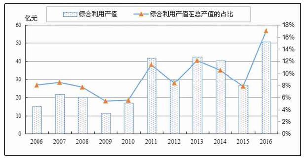 2006-2016年我国铜矿企业综合利用产值变化情况