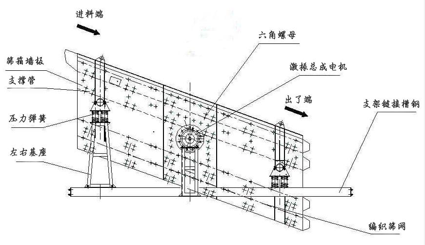 直线振动筛结构组成