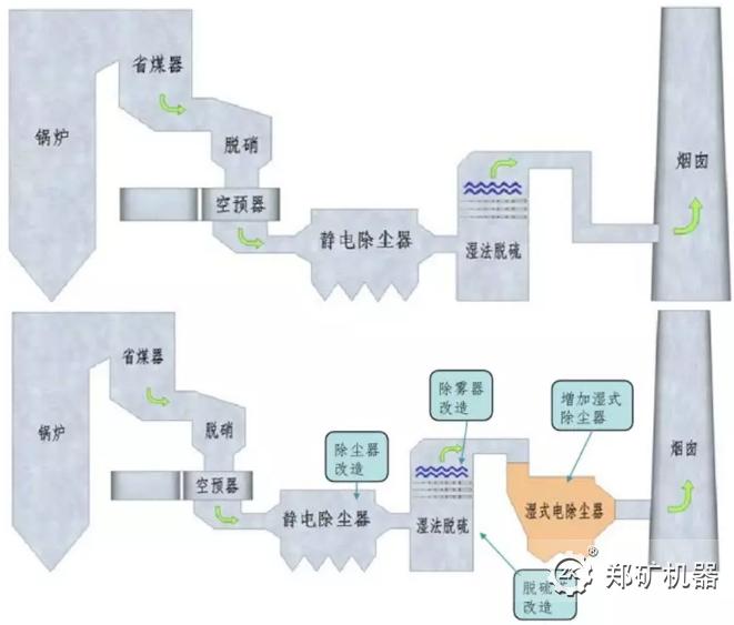 燃煤电厂烟气治理装置