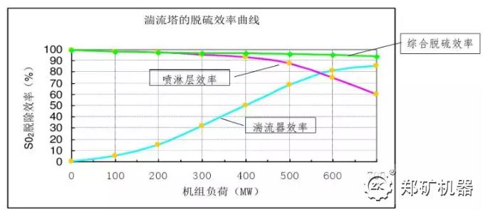 烟气入口SO2为2500mg/Nm3的600MW机组系统的脱硫效率曲线