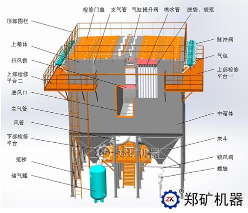 ZL系列长袋脉冲除尘器结构组成