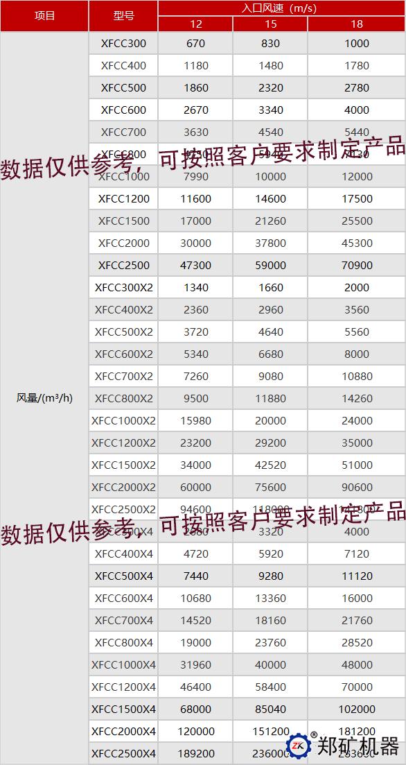 XFCC系列旋风除尘器技术参数