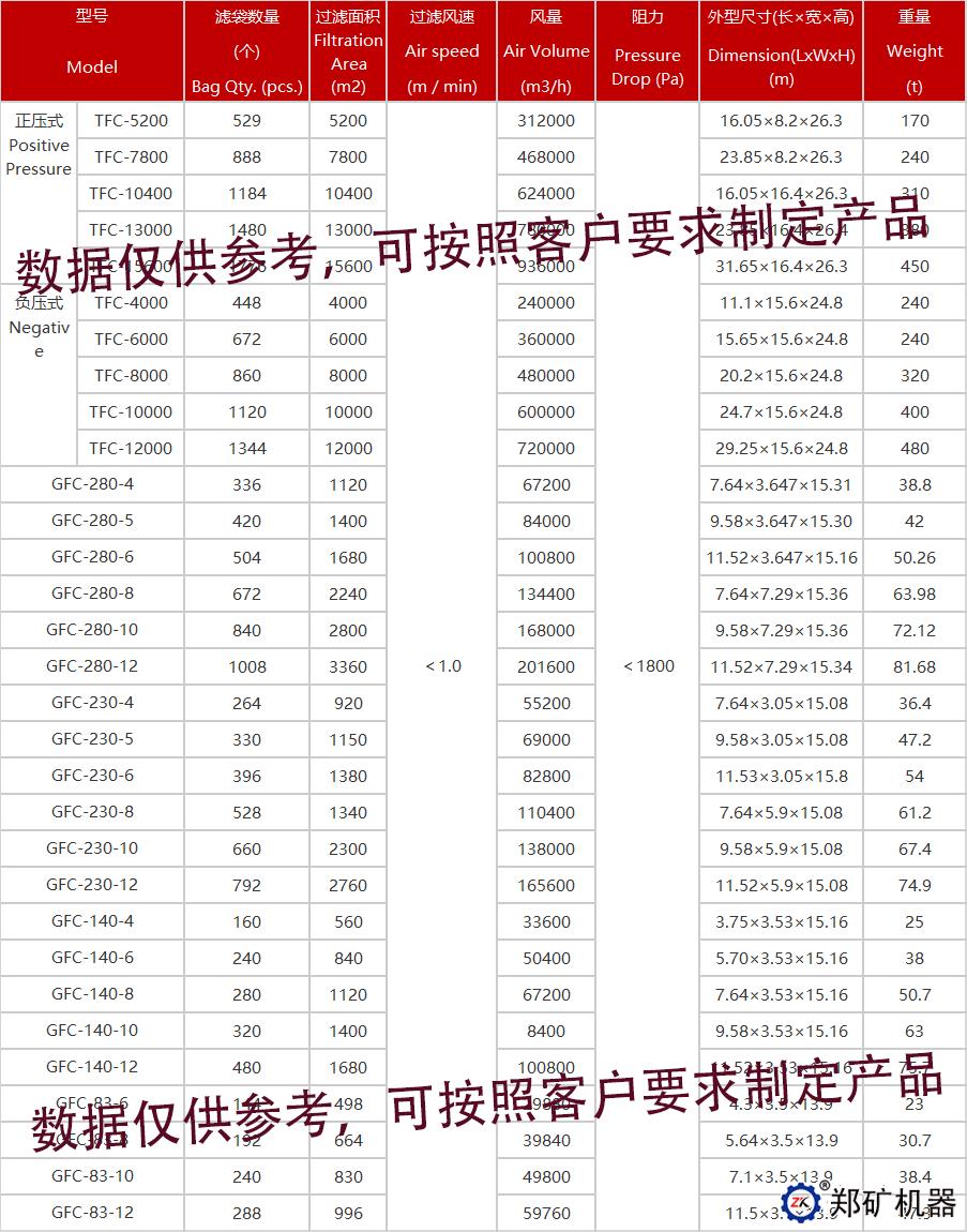 TFC/GFC反吹风布袋除尘器技术参数