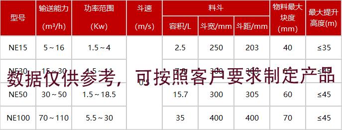 NE板链斗式提升机技术参数