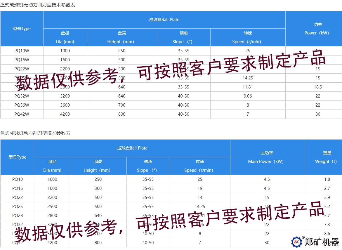 PQ盘式成球机技术参数