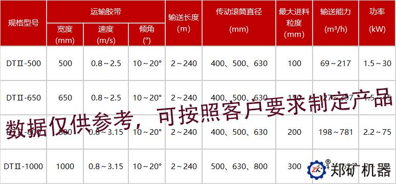 DTⅡ固定带式输送机技术参数