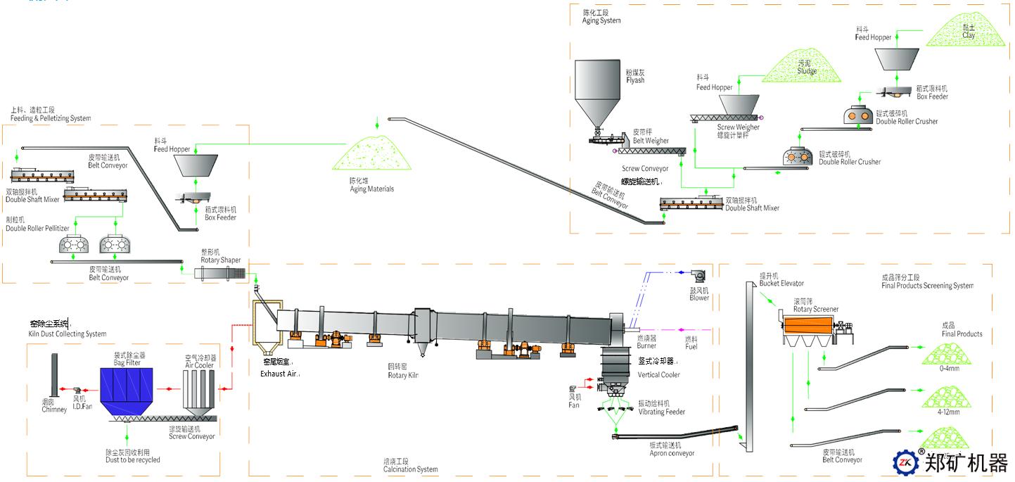 粉煤灰陶粒生产线工艺流程
