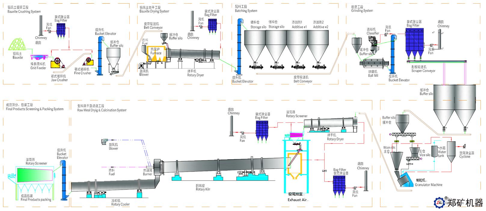 陶粒砂生产线工艺流程