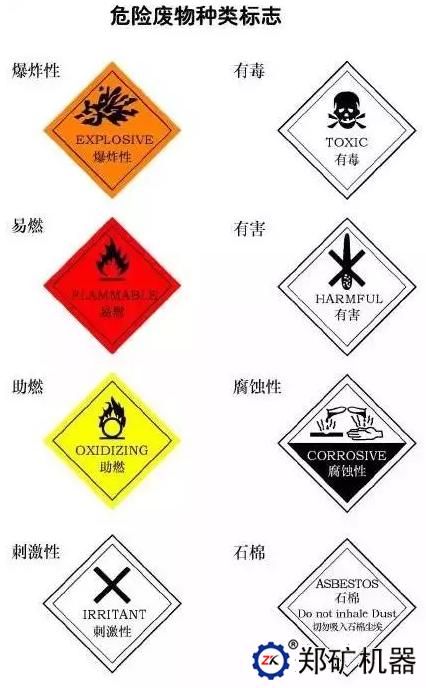 危险废物种类标志