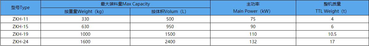 ZKH系列清洁型强力混料机技术参数